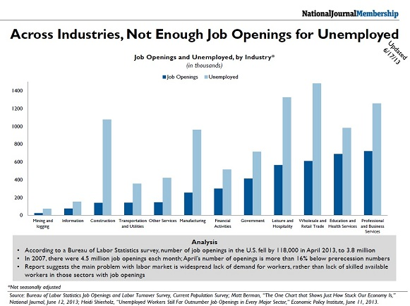 Across Industries, Not Enough Job Openings for Unemployed