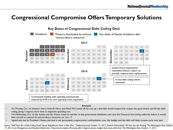 Congressional Compromise Offers Temporary Solutions